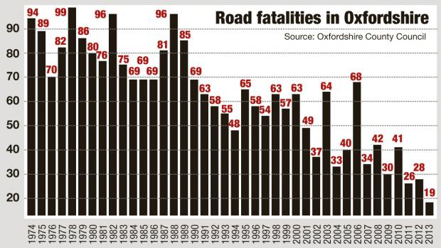 The Oxford Times: Oxon road fatalities graph 2013