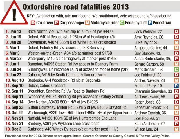 The Oxford Times: oxon road fatalities 2013 table